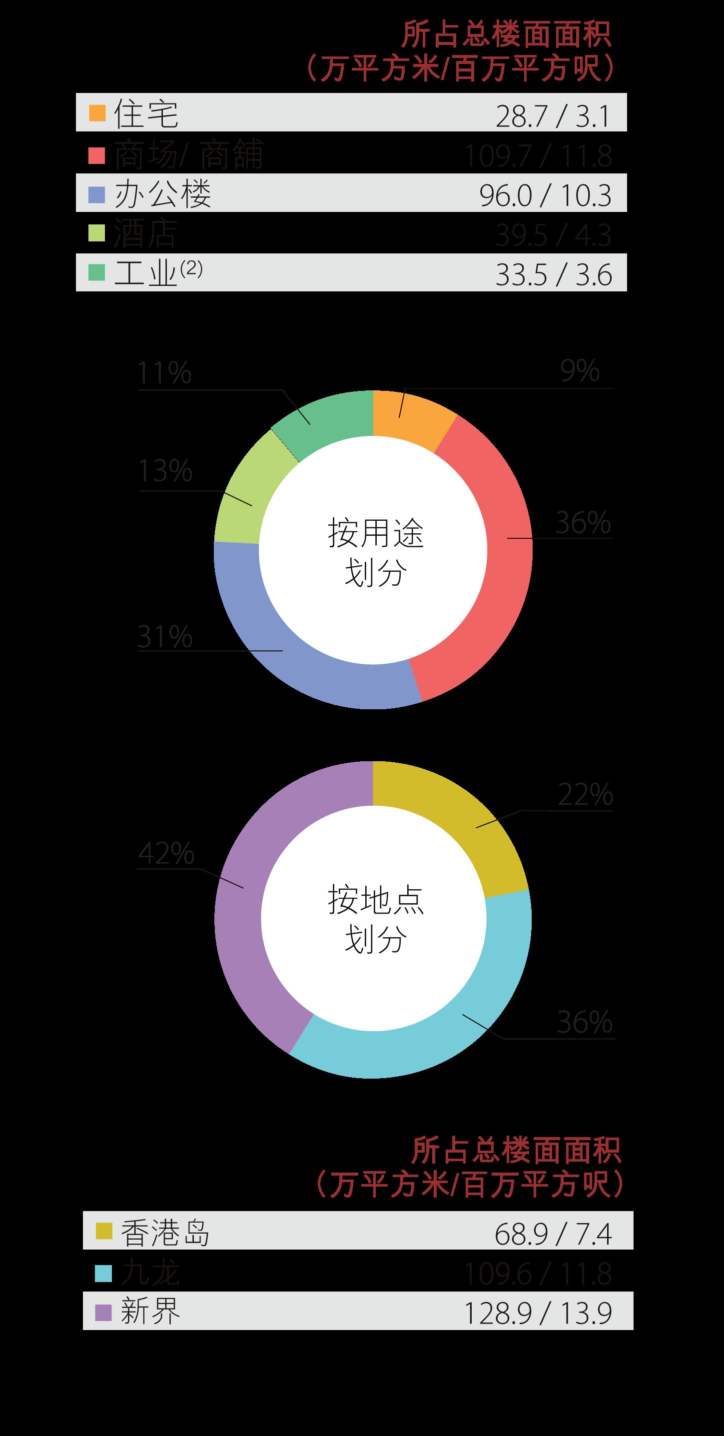 香港土地储备 - 已落成物业