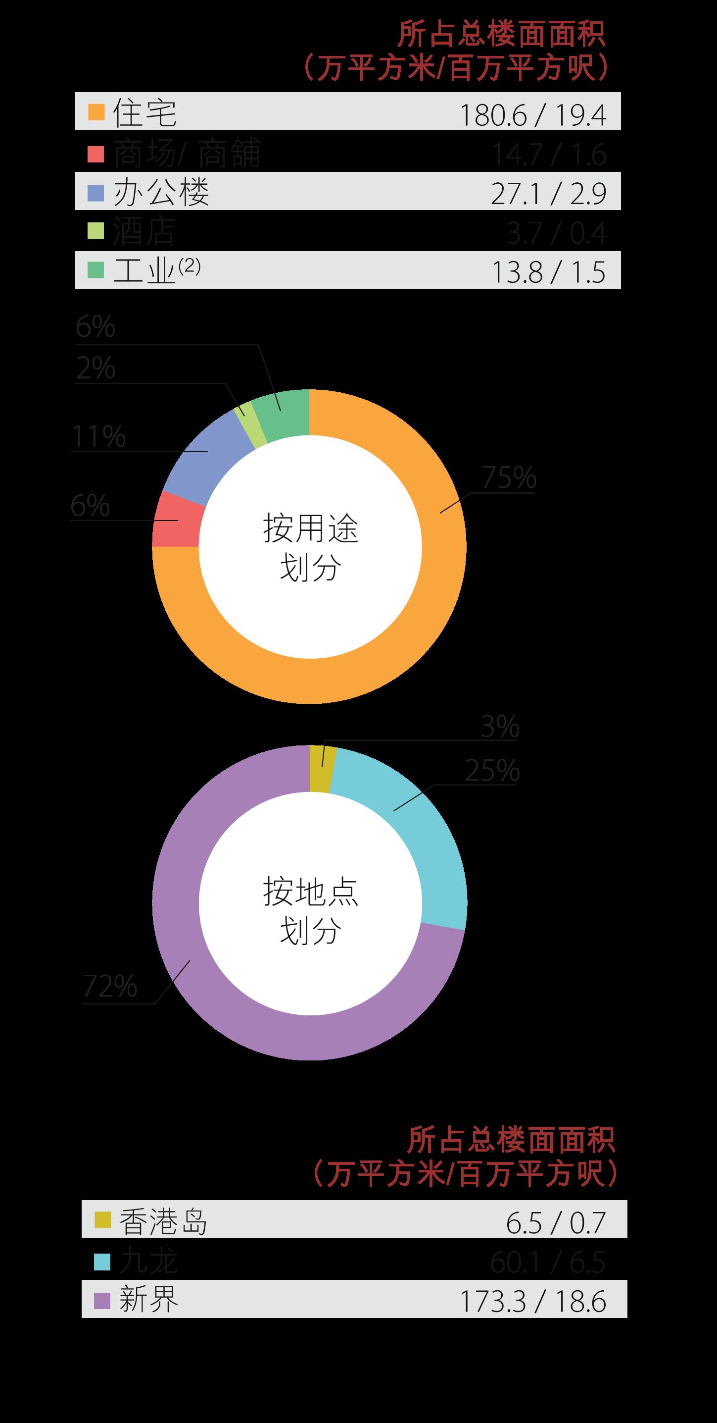 香港土地储备 - 发展中物业