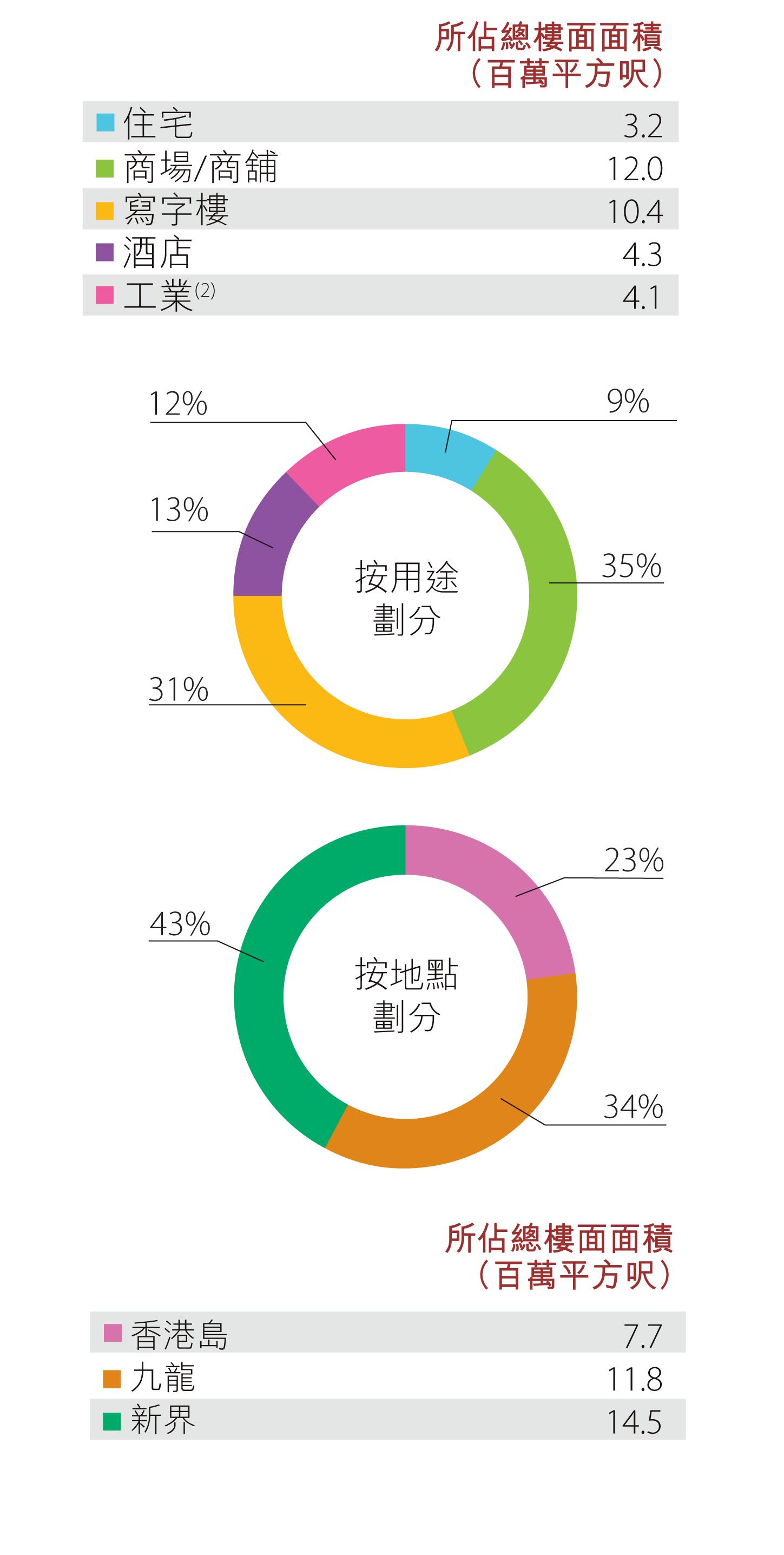 香港土地儲備 - 已落成物業