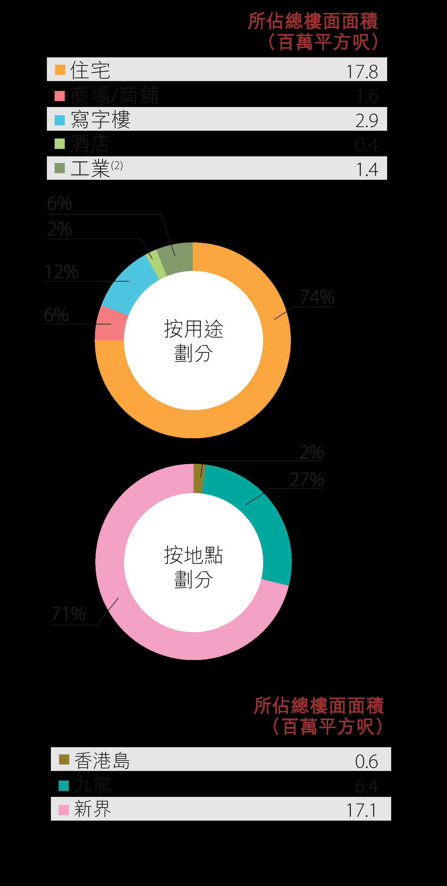 香港土地儲備 - 發展中物業